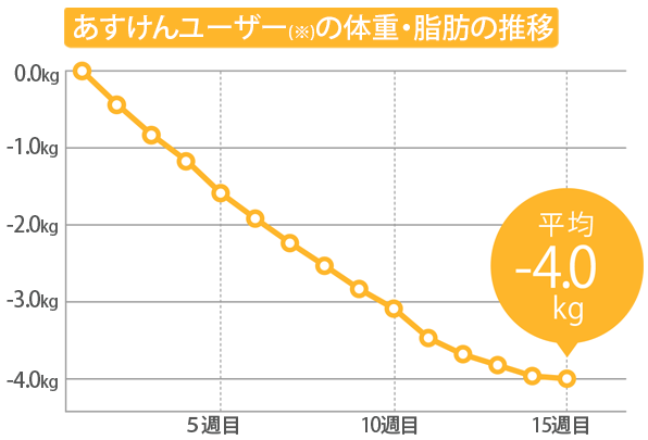 あすけんユーザーの体重・脂肪の推移